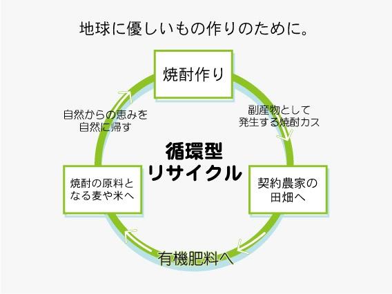 松下醸造場 循環型リサイクルの取り組み