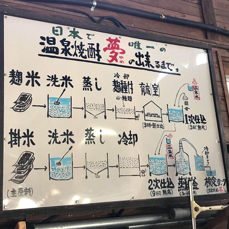 「球磨焼酎蔵めぐり」と「日本遺産人吉・球磨満喫」ツアー 「大和一酒造元」蔵見学 温泉焼酎「夢」の出来るまで