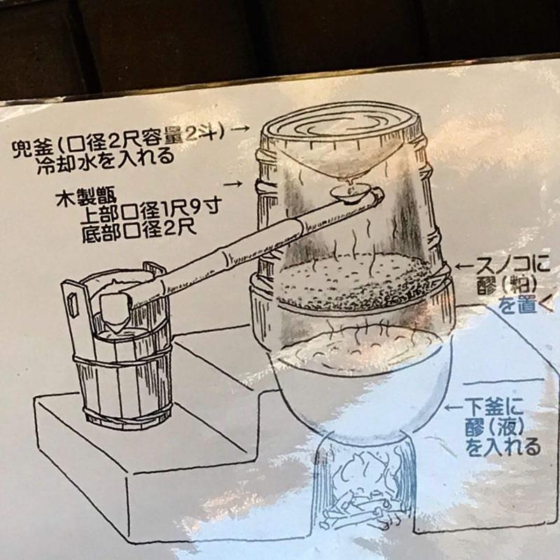 「球磨焼酎蔵めぐり」と「日本遺産人吉・球磨満喫」ツアー 「大和一酒造元」蔵見学 兜釜説明図