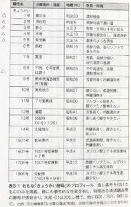 学びの手引書『日本酒の科学 水・米・麹の伝統の技』 きょうかい酵母の表
