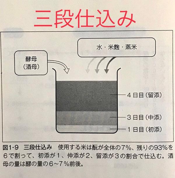 三段仕込みの図
